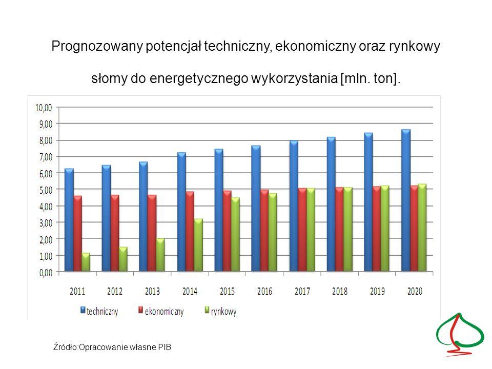 Prognozowany potencjał techniczny, ekonomiczny oraz rynkowy słomy do energetycznego wykorzystania [mln. ton].